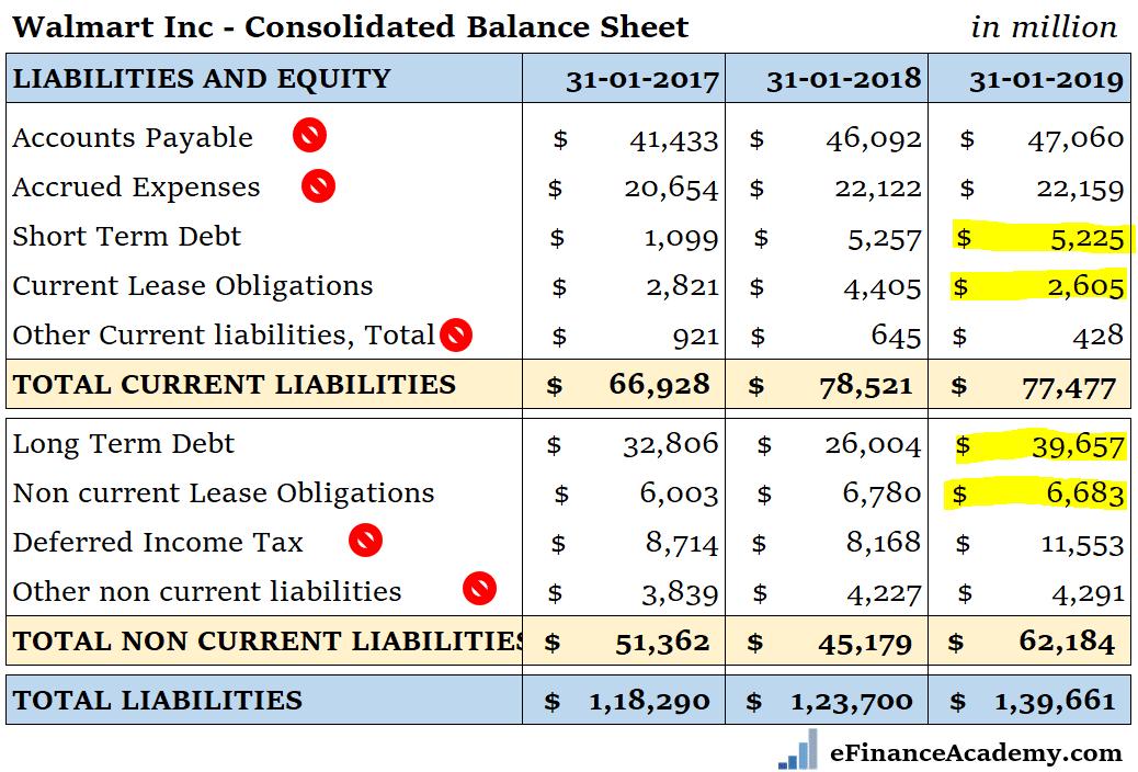 Walmart Balance Sheet 2019